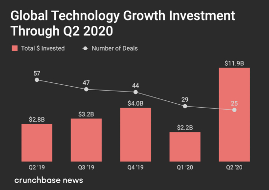 Global Technology Venture Dollar Investments and Number of Deals by Quarter throuh Q2 2020