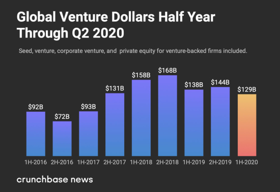 Global Venture Capital Investments Through The Second Quarter 2020