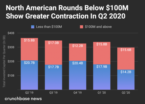 North American Venture Capital Rounds Under $100 Million Showed Significant Contracion in Second Quarter 2020