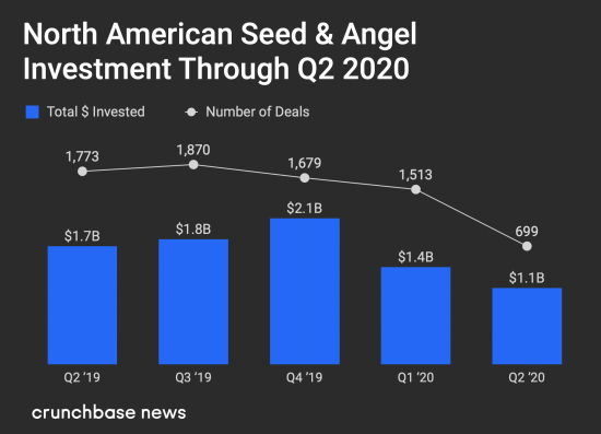 North American Seed and Angel Investments Through Q2 2020