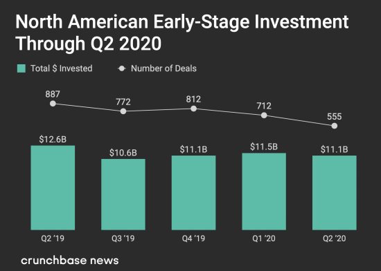 North American Early Stage Investments Through Q2 2020