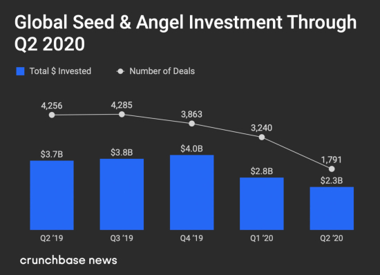 Global Seed & Angel Venture Dollar Investments and Number of Deals by Quarter throuh Q2 2020