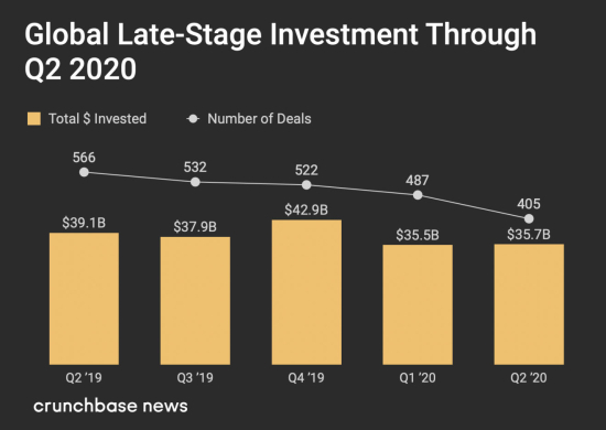 Global Late-Stage Venture Dollar Investments and Number of Deals by Quarter throuh Q2 2020