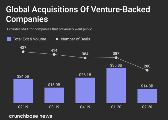 Global Acquisitions of Venture-Backed Companies By Quarter By Dollar Volume and No of Deals Through Q2 2020