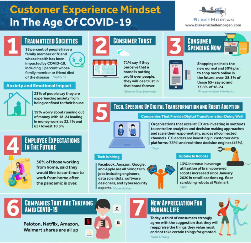 Customer Experience Mindset In The Age of Covid-19