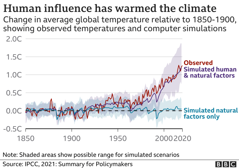 The UN's IPCC Report on Climate Change says human influence has warmed the climate and this could be catastrophic for humanity