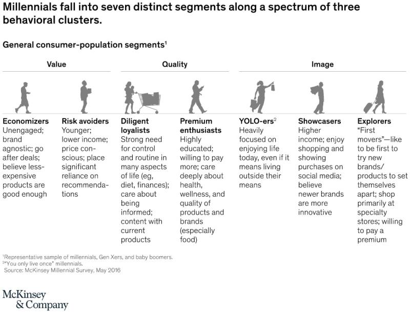 Millennials fall into seven distinct segments along a spectrum of three behvioral clusters