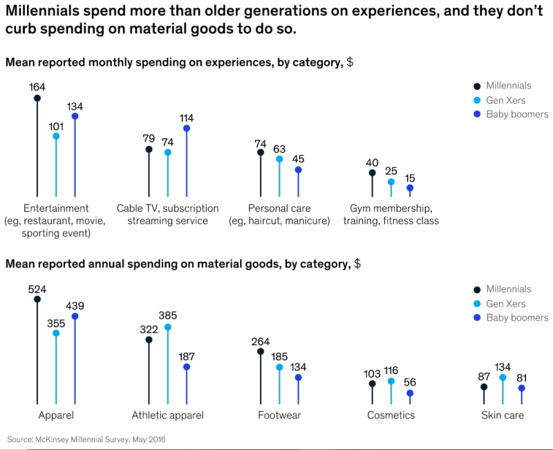 Millennials spend more than older generations on experience enlarged