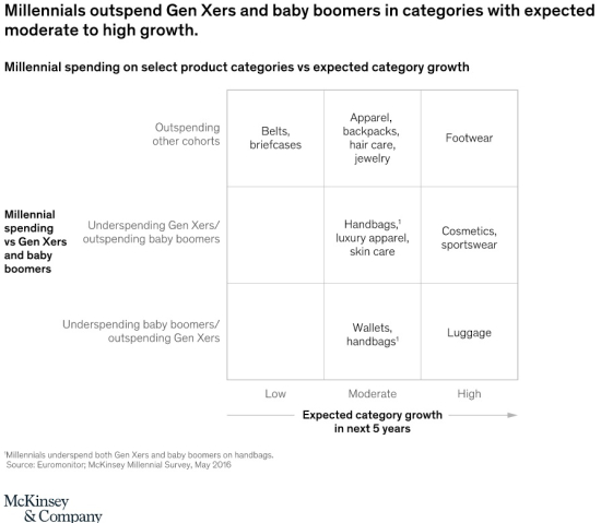 Millennials outspend GenXers and Baby Boomers in categories with expected moderate to high growh