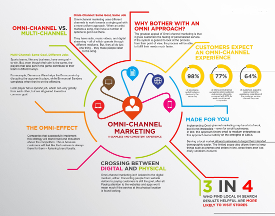 What exactly does Omnichannel Marketng mean