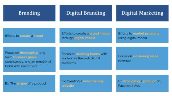 Differences between DigitalBraning and Digital Marketing