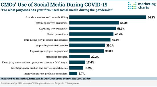 CMO-Use-of-Social-Media-During-COVID-19 - CMO Survey July 2020