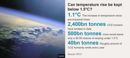 United Nations Intergovernmental Panel on Climate Change - Can temperature rise be kept below 1.5 degrees centigrade