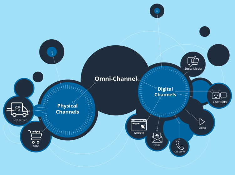 Omnichannel customer experience - spread across both physical and digital channels