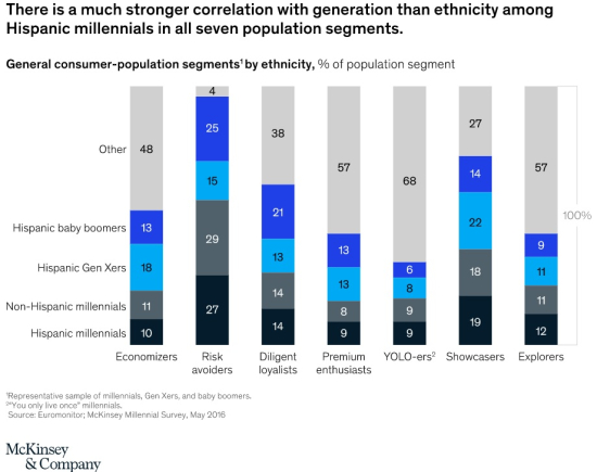 There is a much stronger correlation with generation than ethnicity among Hispanic millennials in all seven population segments